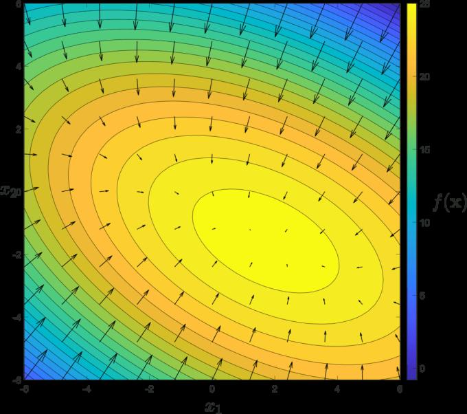 Funktionswerte einer 2 dimensionalen Funktion